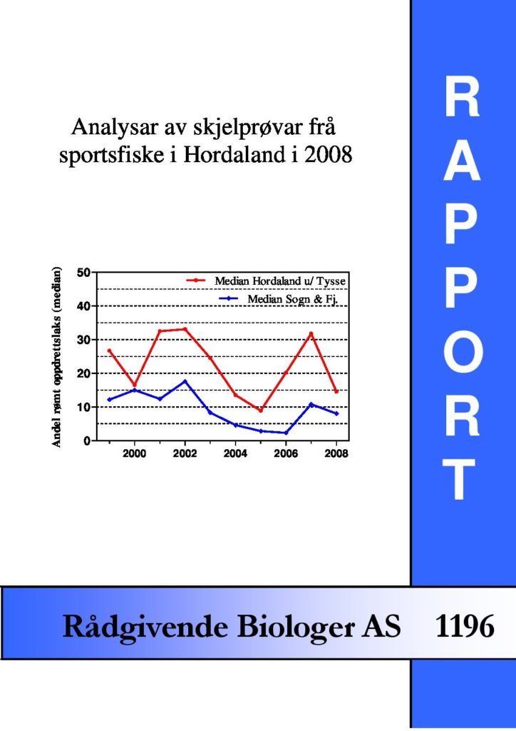 Rapport cover - rapport 1196